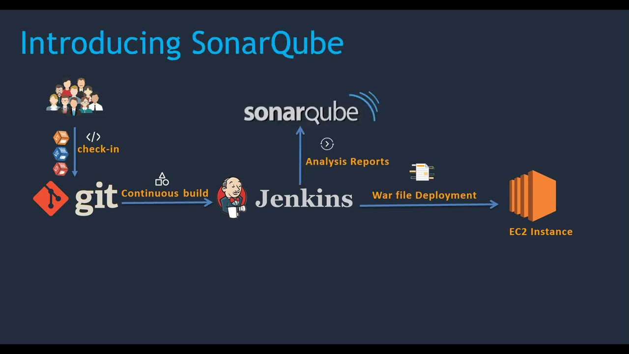 Sonarqube Installation and Integration with Jenkins - 2019 | Part-1