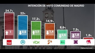Vox adelanta a C's en la Comunidad de Madrid y el PSOE ganaría las autonómicas