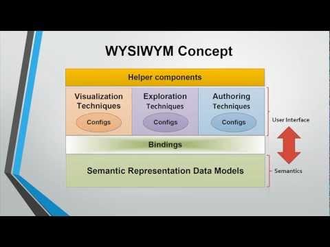 WYSIWYM Concept