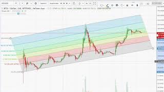 Bitcoin Gold BTGUSD анализ глобальная тенденция = биржа криптовалюта 2017