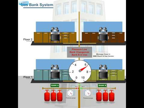 Gas Bank Monitoring System (Building Management System)