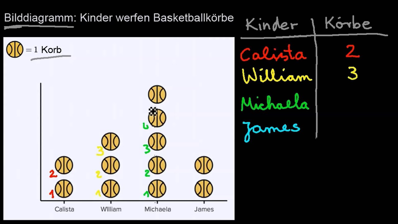 Bilddiagramme - YouTube