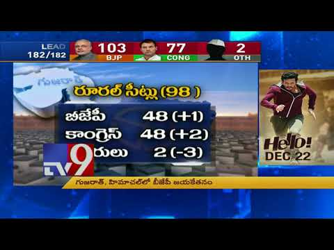 Gujarat poll results : Patel Power helps Congress in Saurashtra -  TV9 Trending