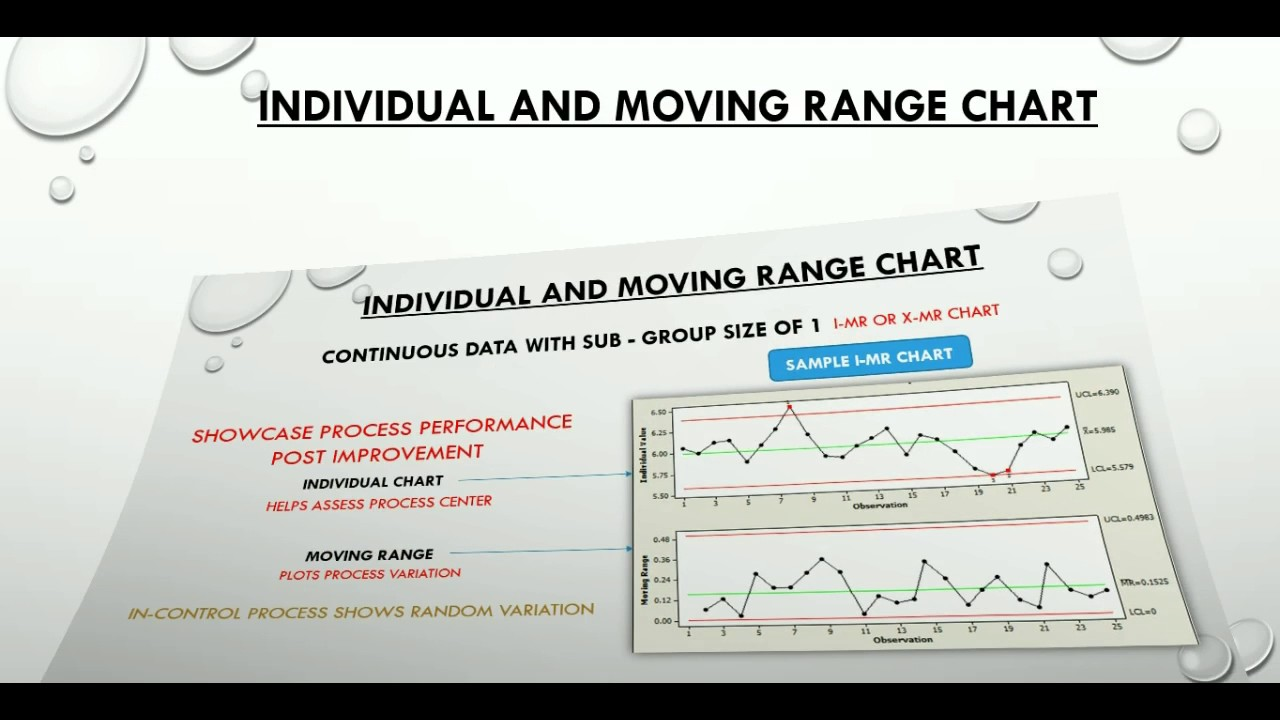 inidual and moving range  mr control chart also youtube rh