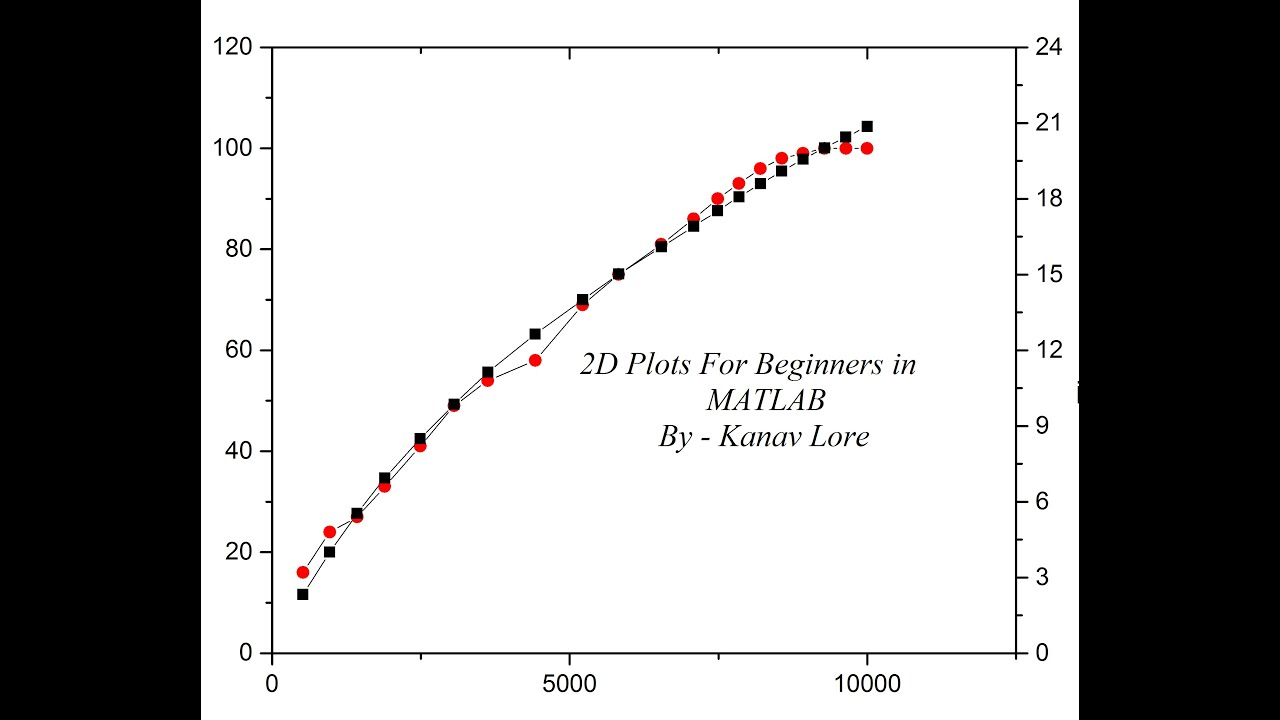 3XYY. XY and all 2D Plots in MATLAB for Beginners - YouTube