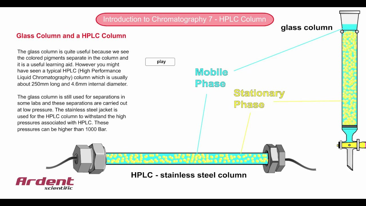 Introduction to chromatography 7 hplc column youtube introduction to chromatography 7 hplc column pooptronica Images