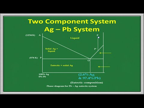 Two Component System