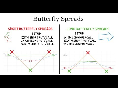 Option Butterfly Strategy – What is a Butterfly Spread