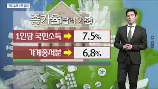 #149 [시장을 읽는남자] 국민소득 3만달러