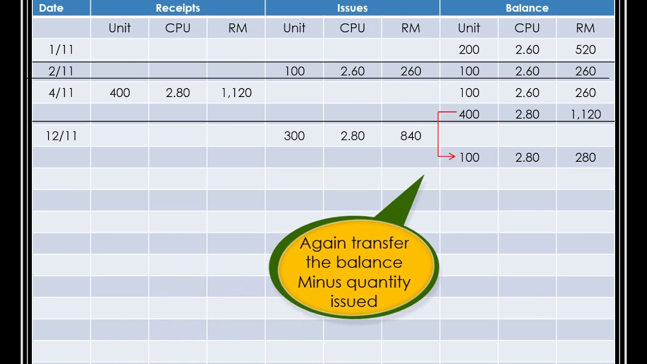 Example Calculation LIFO Method