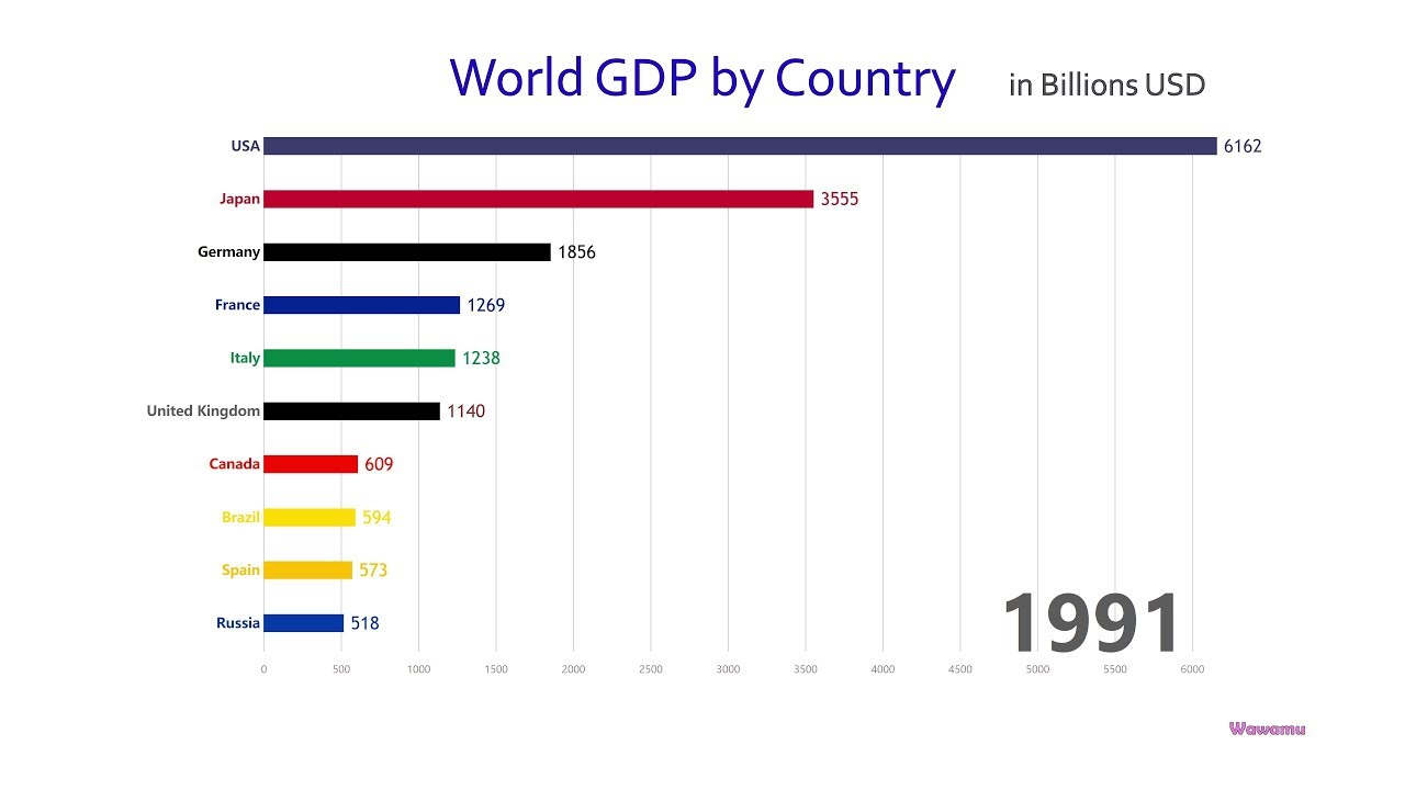 Top 10 Country Gdp Ranking History 1960 2017 Youtube