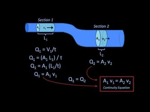 The Continuity Equation (Fluid Mechanics - Lesson 6)