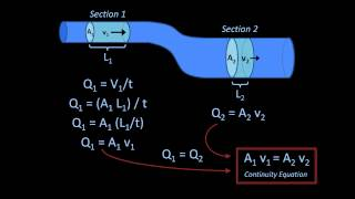 The Continuity Equation (Fluid Mechanics - Lesson 6)