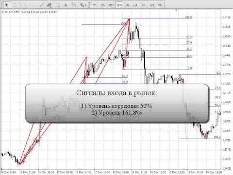 Валютный рынок Forex - Линии Фибоначчи (приемы торговли)
