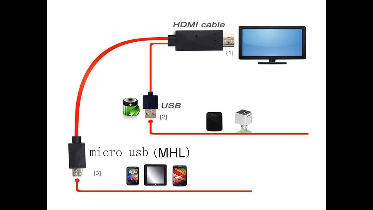 Unboxing MHL Kit Micro Usb To Hdmi Cable 1080p - YouTube