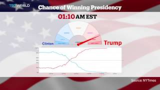 Watch how The New York Times tracked Donald Trump's 'shocking upset' on election night