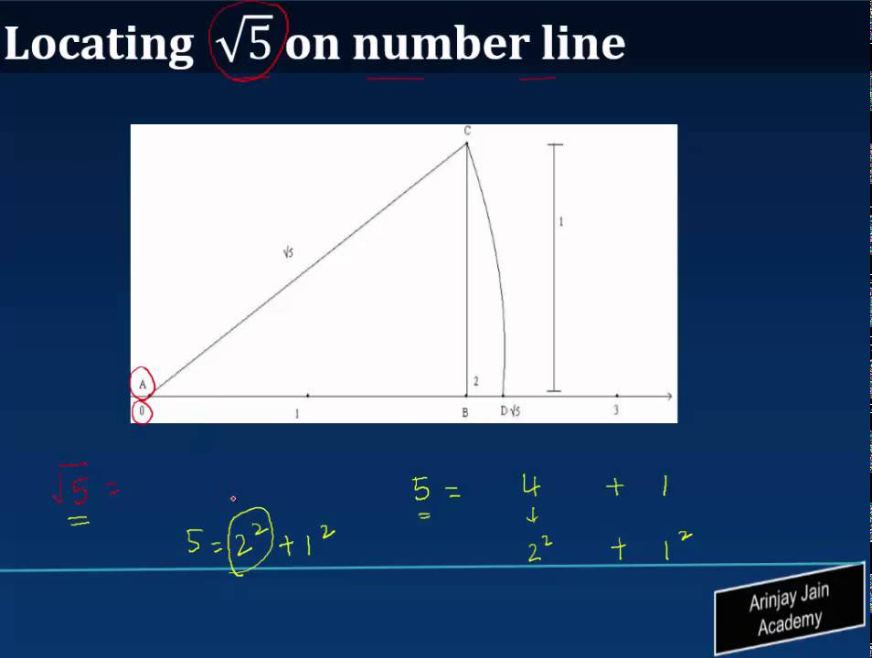 Locating Square Root of 5 On Number Line - Class 9 Mathematics  (SSC/ICSE/CBSE)