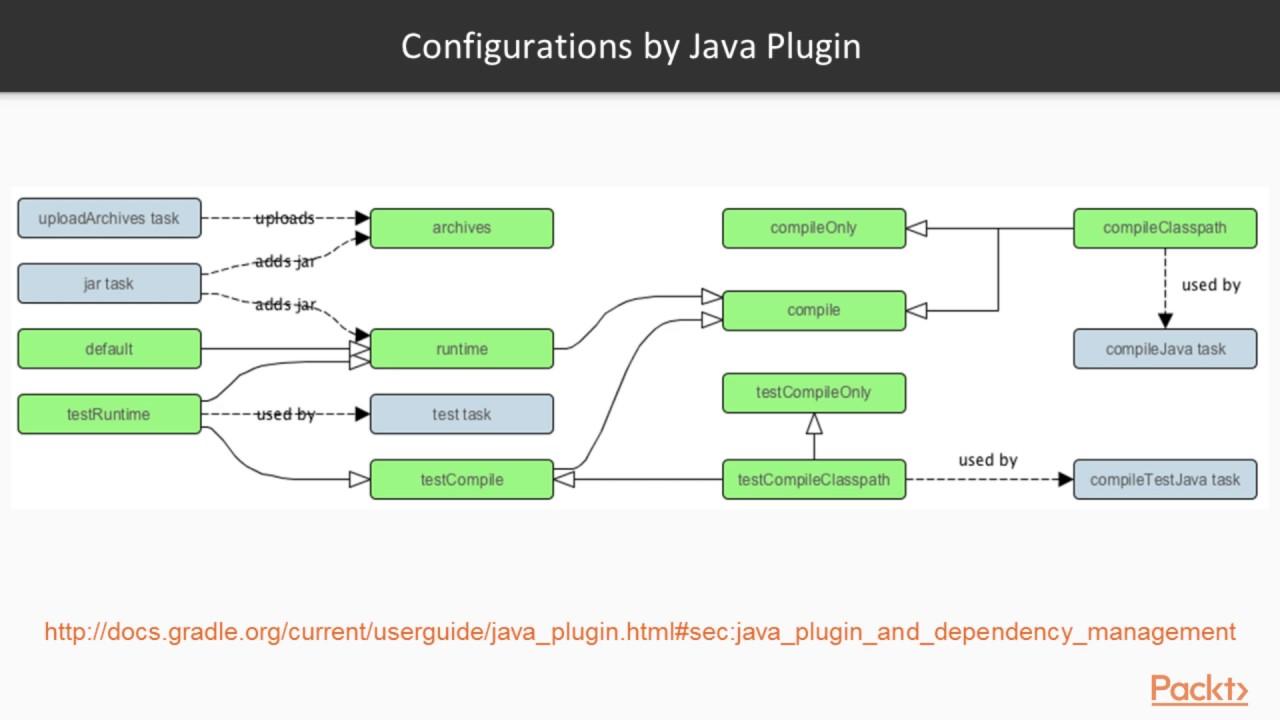 Practical Build Management with Gradle : Built in Dependency Management |  packtpub com