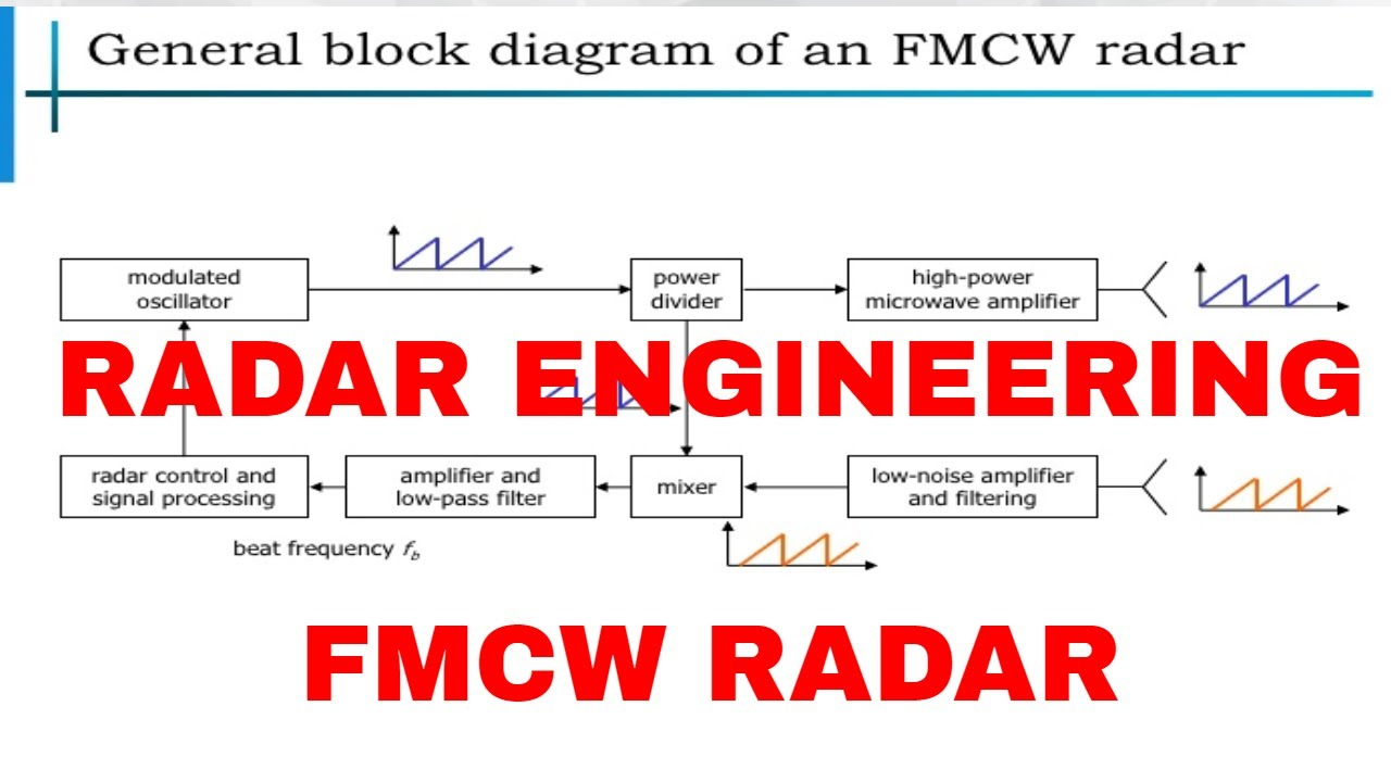 Fmcw Radar Block Diagram Example Of Fishbone With Cause And Effect Frequency Modulated Continuous Engineering