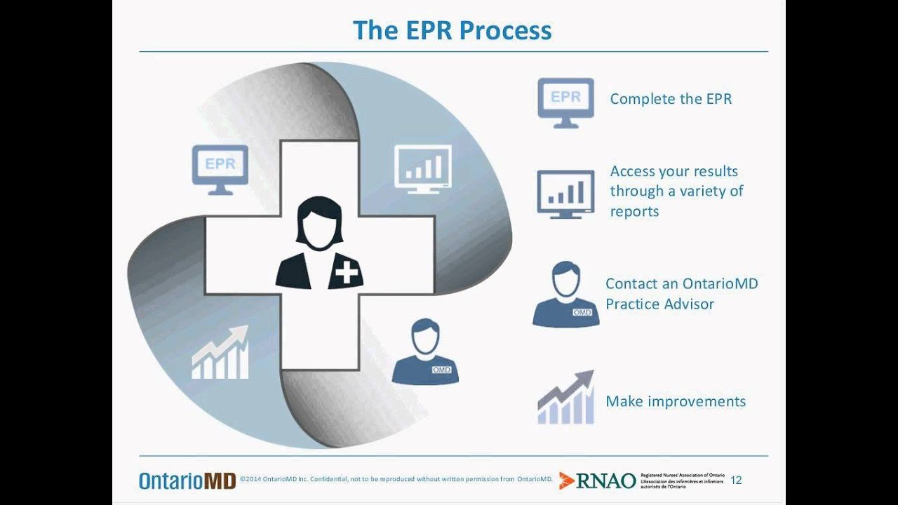 Electronic Medical Records Emr Use In Primary Care Nursing