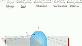 Seidel Aberrations I thumbnail