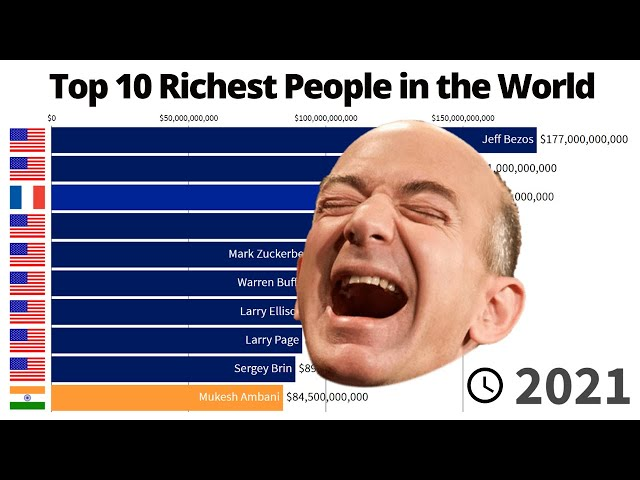 Top 10 Richest People in the World - 2000/2021