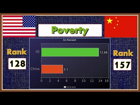 USA vs China Economy Power  2017