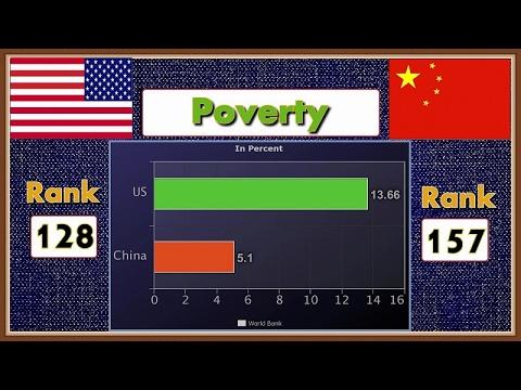 USA vs China Economy Power  2017