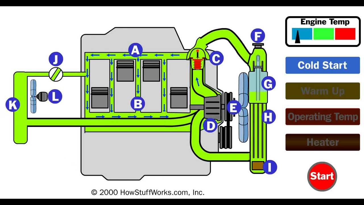 Car Cooling System >> How A Car Cooling System Works Youtube