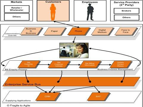 Enterprise Architecture - BPM and SOA Overview