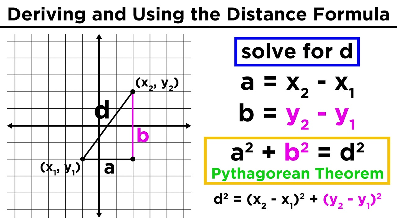 Distance Between Two Points | Passy's World of Mathematics