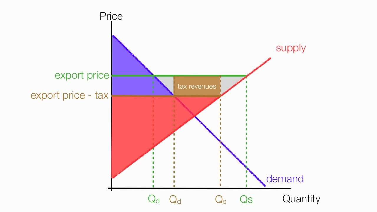 How to Calculate the Impact of Export Tax Consumer and Producer Surplus  YouTube