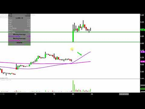 Limelight Networks, Inc. - LLNW Stock Chart Technical Analysis for 04-20-18