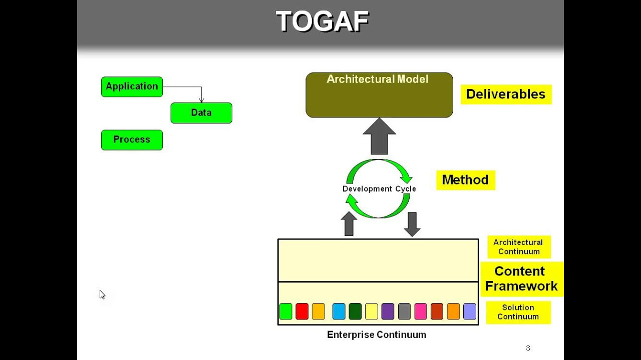 Delicieux Enterprise Architecture Framework TOGAF   YouTube