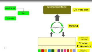 Enterprise Architecture Framework TOGAF