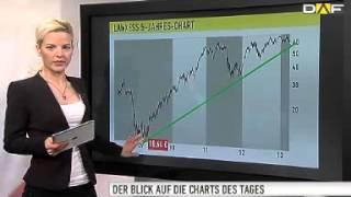 Chart Check: DAX-Trend ist gesund - Satz mit X: Talanx und L(, 2013-03-21T11:22:17.000Z)