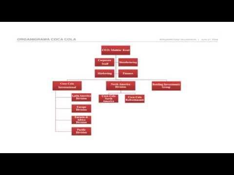 Presentación Y Organigrama De Cocacola Youtube