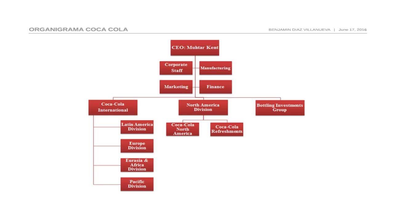Presentación Y Organigrama De Cocacola