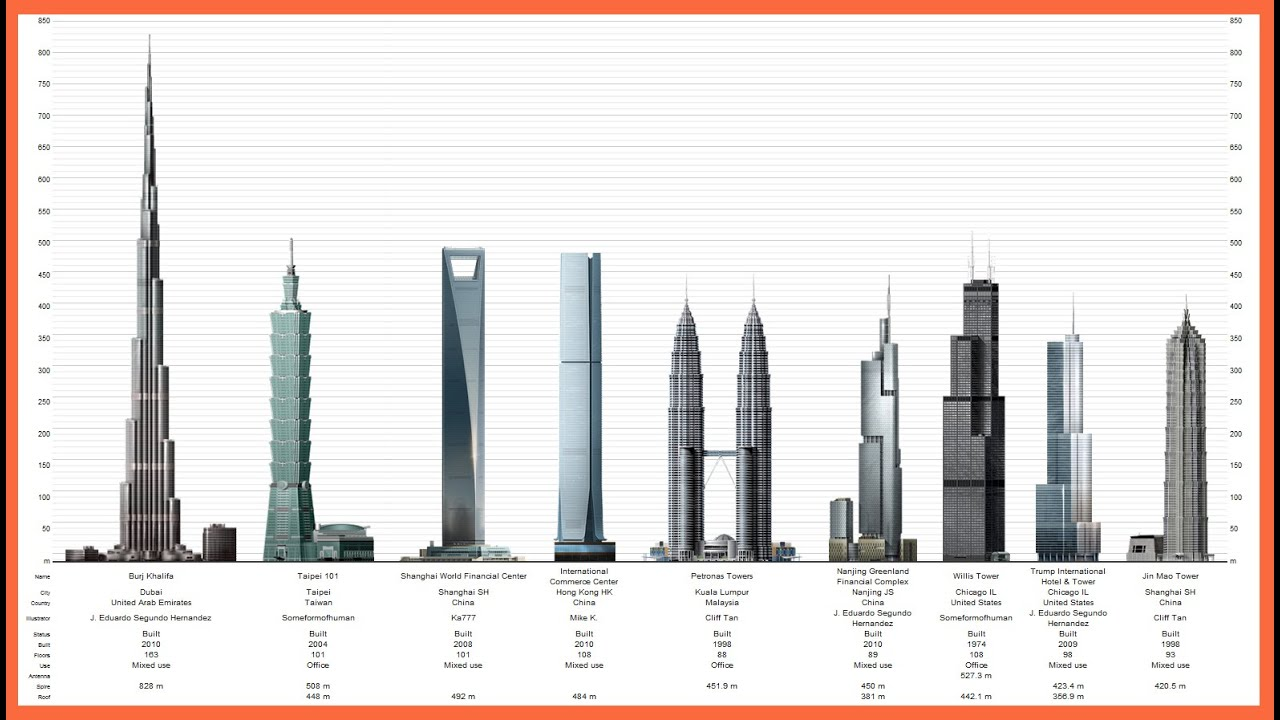 Tallest Buildings In The World Youtube