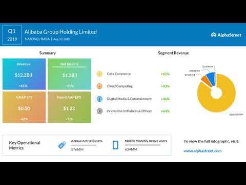 Alibaba Group (BABA)  Q1 2019 Earnings Call