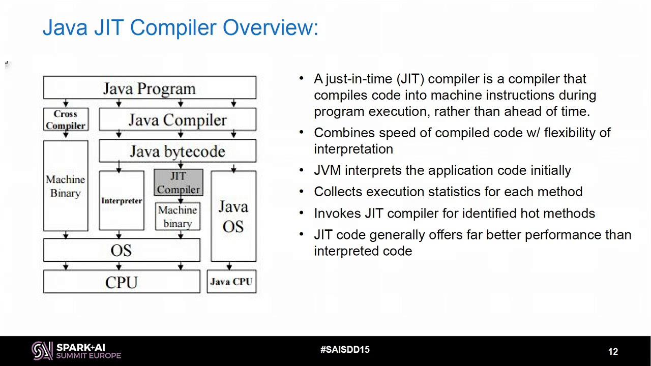 Spark SQL Catalyst Code Optimization using Function Outlining with  Madhusudanan Kandasamy IBM