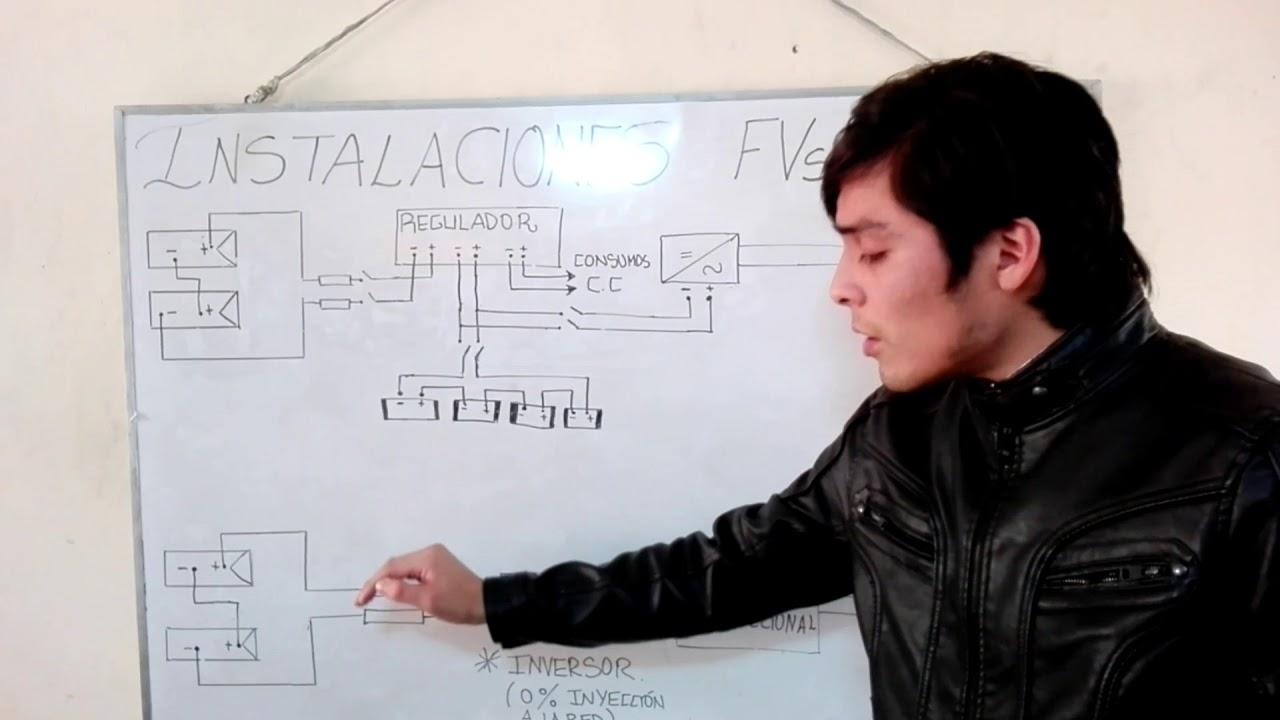 Tipos De Instalaciones Fotovoltaicas  Diagramas Unifilares