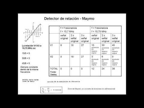 FM parte 4 detector relacion
