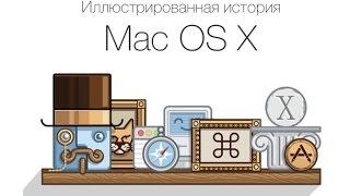 История OS X 2015