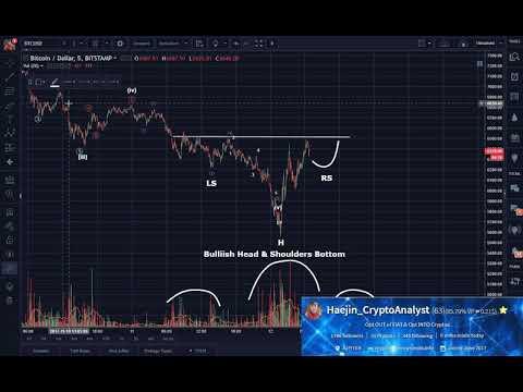 Bitcoin (BTC) Morning Update: Reversal UP in Progress! $7,200 First Target