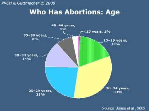 Abortion in the United States 1