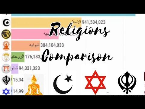 what religion has been around the longest