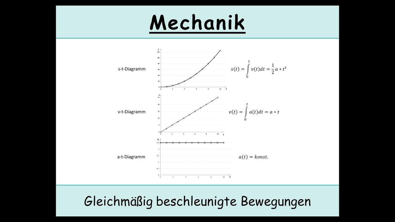 gleichmig beschleunigte bewegungen die speziellen bewegungsgleichungen kinematik physik - Gleichformige Bewegung Beispiele