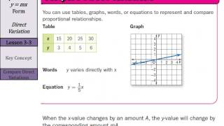 Equations in y=mx Form