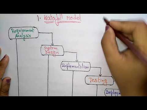 waterfall model | software engineering |
